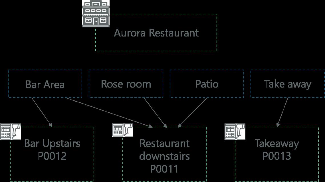 Restaurant Configuration
